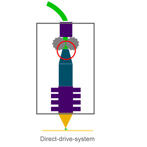 direct-drive-system
